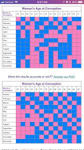 Gender Prediction Chart 2019 Chinese Gender Chart How Accurate Is This January 2019