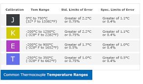 Thermocouple Range Chart Thermocouples