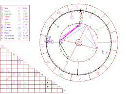 0800 Horoscope Free Birth Chart 0800 Horoscope Com Interactive Astrology Journey Of My