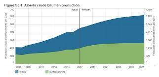 Alberta Grid Chart Crude Bitumen Production