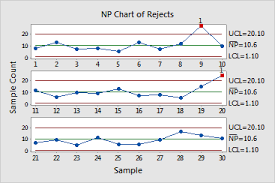 Example Of Np Chart