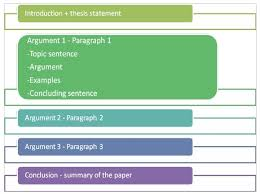argumentative essay structure write your paper argumentative essay