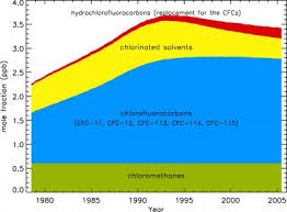 Total Chlorine Chart Image Eurekalert Science News