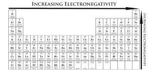 Element Reactivity Chart Periodic Trends Chemistry Libretexts