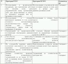 Учет основных средств по мсфо реферат База фотографий О 443 малоценных списании форма акт предметов