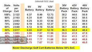 36 Volt Battery State Of Charge Chart Battery Voltage Chart For 8 Volt Google Search Golf Cart