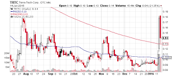 Terra Tech Stock Chart Terra Tech Corp Otcmkts Trtc Blows Up On Blum Acquisition
