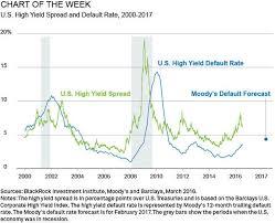 High Yield Bond Default Rate Chart After The High Yield Rally Seeking Alpha