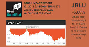 JETBLUE AIRWAYS JBLU Stock Quote News Quantified Classy Jblu Stock Quote