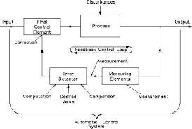 Automatic Control Feedback Control