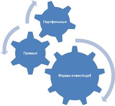 Понятие международных инвестиций Реферат Рис 1