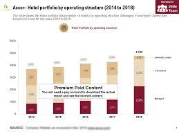 Accor Organizational Chart Accor Hotel Portfolio By Operating Structure 2014 2018