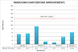 Yamazumi Chart Template Current Yamazumi Chart Calculating Number Of Worker