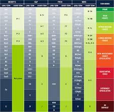 Zaxby S Stock Chart Bojanglesnet Lease Advisor Net Lease Advisor