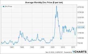 The Outlook For Zinc Seeking Alpha