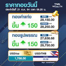 ราคาทองคำวันนี้ 21/10/64 พุ่งขึ้น 150 บาท รูปพรรณขาย 28,750 บาท