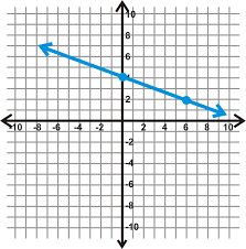 finding the equation of a line in slope intercept form ck 12 foundation