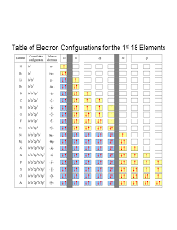 Electronic Configuration Chart Of Elements Electron Configuration And The Periodic Table Free Download