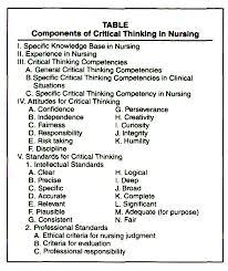 Critical Thinking in Nursing Test Taking    YouTube