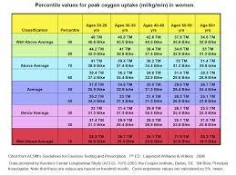 Vo2 Max Test And Heart Rate Training Zucchini Runner
