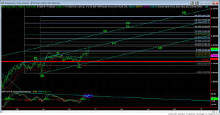 Market Update Charts On S P 500 Inx