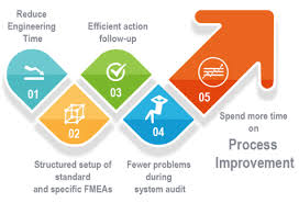 Recognizing the global automotive supply chain. Fmea Software Process Flow Fmea And Control Plan