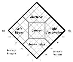 Nolan Chart Form