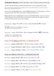 Understand Arabic In 12 Coloured Tables Grammatical Tense Plural
