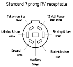 boat trailer lights shown here is the wiring diagram for the towing vehicle receptacle as viewed from the rear as taken off a ford pre wired towing package vehicle
