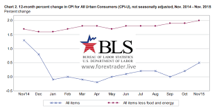 Us Consumer Price Index Coming Up Forex Trader