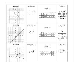 tables graphs equations worksheet key tessshlo