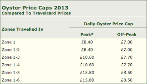 how much is zone 1 travelcard