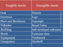 Difference Between Tangible And Intangible Assets Accountingcapital