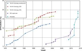 Perovskite Solar Cell Efficiency Chart Kurt J Lesker Company Kurt J Lesker Company Enables