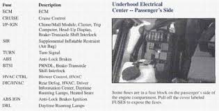 pontiac grand prix manuals questions & answers (with pictures) fixya 2004 Grand Prix Fuse Box Diagram location of the airbags fuses in 1997 pontiac 2004 grand prix fuse box diagram