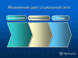 Презентация на тему Анализ социальных сетей Виртуальные  7 Жизненный цикл социальной сети Возникновение Функционирование Распад