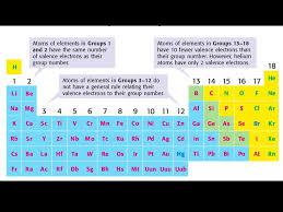 Chemical Bonding Part 1 Introduction Electrons Lewis Dot