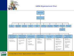 Usda Rural Development Organizational Chart United States Department Of Agriculture Departmental