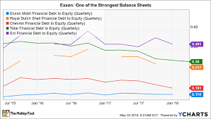 Why Exxon Mobil Corporation Is A Retirees Dream Stock The