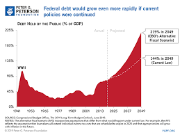 11 Charts That Show How Our National Debt Grew In 2019