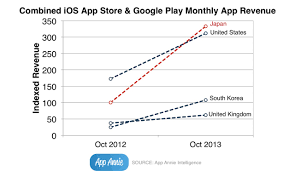 Japan Overtakes The U S In Combined App Store Google Play