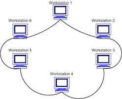 Реферат Построение локальной вычислительной сети предприятия  Построение локальной вычислительной сети предприятия
