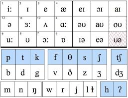 Phonemic Chart Download English Exercises Phonetics Practice