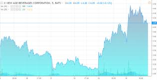 Nbev Stock Chart Chart Of The Week New Age Beverages Nbev 4 15 Cbd