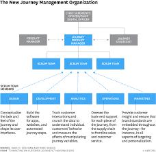 B2b Marketing Org Chart Digital Marketing Transformation 3 Strategic Pillars Of