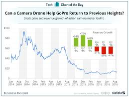 Why Gopro Karma Is So Important Chart Business Insider