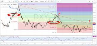 Dxy Chart Dxy Pipczar