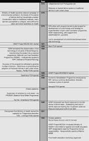 Kvip Latrine Design Historyline For Pnsbc Download Scientific Diagram