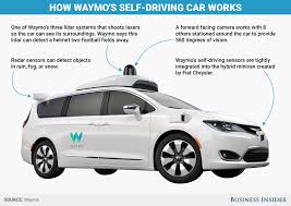 Apple catastrophically late to self-driving car game - Business ...
