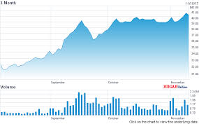 Lithium Etf Chart 6 Well Valued Lithium Miners To Buy Now Global X Lithium